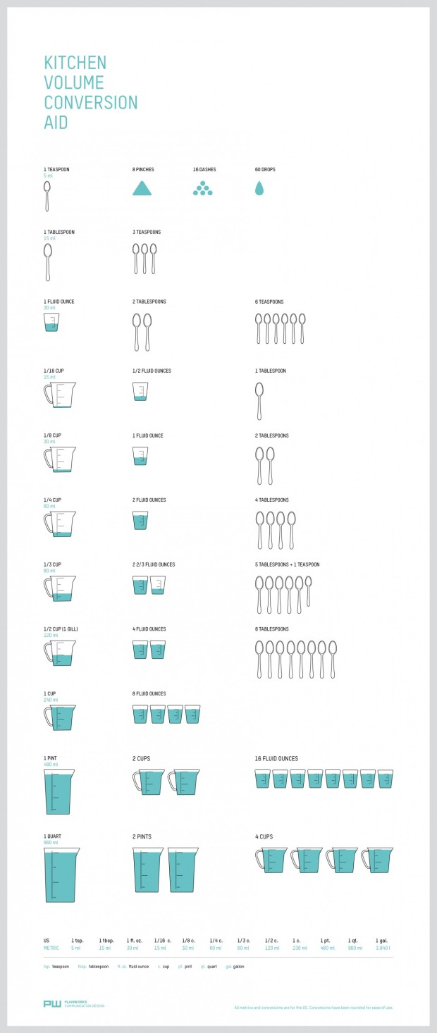 Great Infographic for All Culinary Buffs